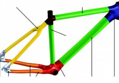 Ply cycle